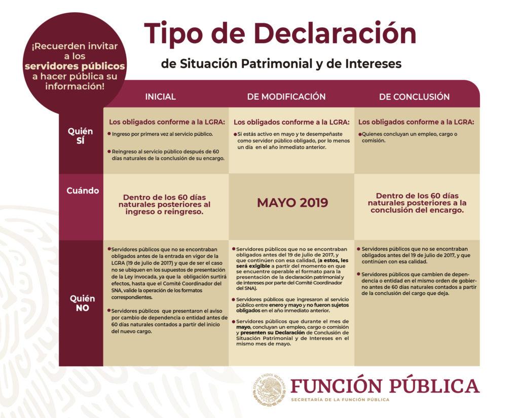 TIPOS DE DECLARACIÓN